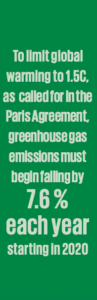to limit global warming to 1.5C, as called for in the Paris Agreement , greenhouse gas emissions must begin falling by 7.6% each year starting in 2020.